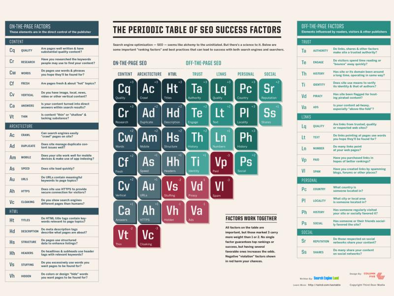 SEO factors infographic