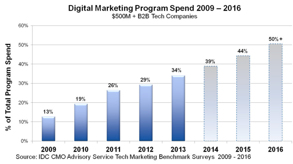 marketing graph
